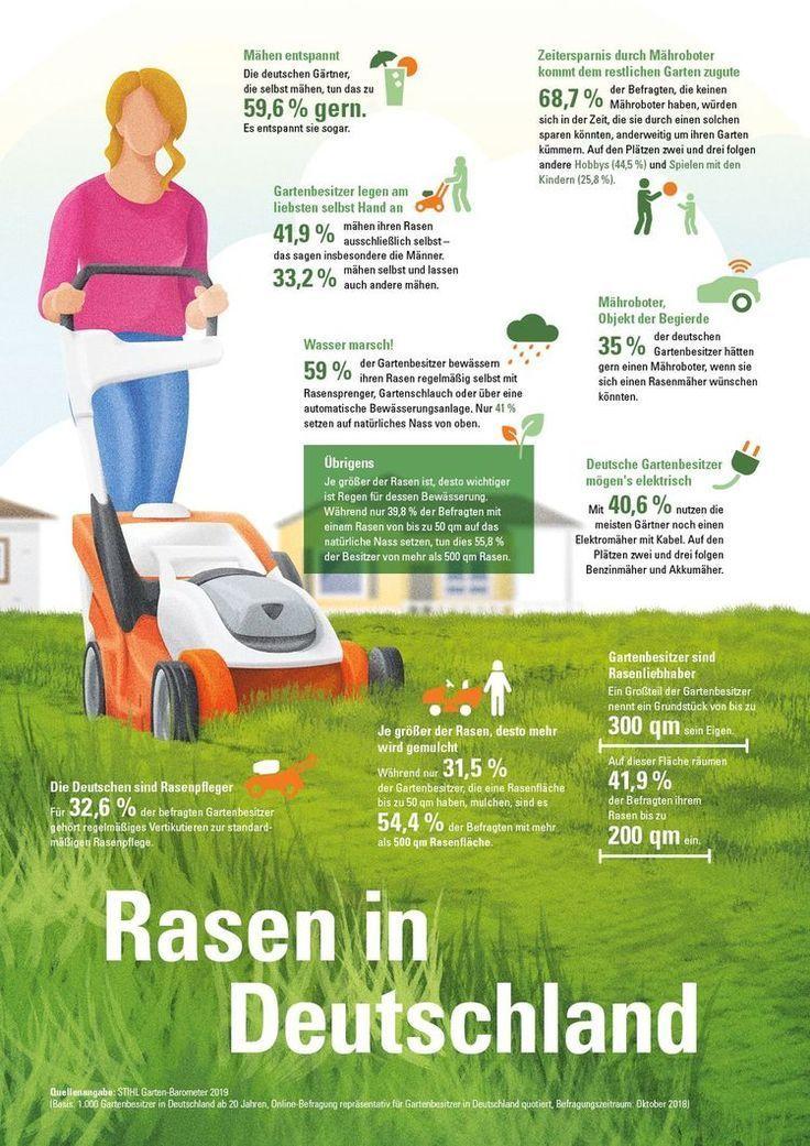 Stihl Garten Barometer 2019 Rasenmahen Entspannt Entspannt Gartenbarometer Rasenmahen