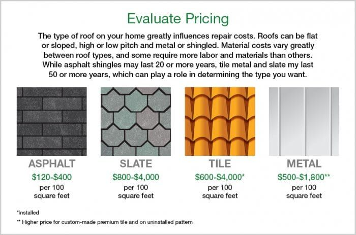 Average labor cost for roofing six way extension lead