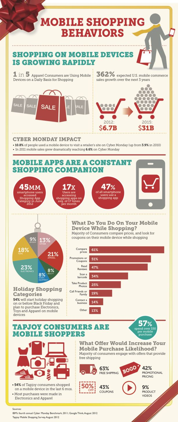 How mobile is transforming shopping behaviors #ecommerce