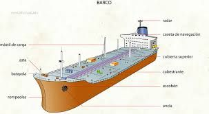 Resultado de imagen para partes de un buque mercante pdf