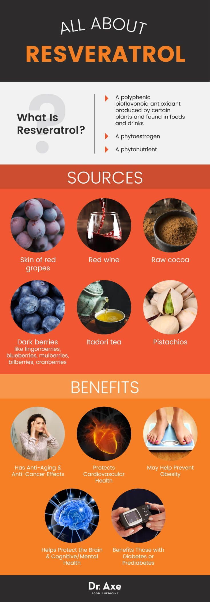 #Infographic All About Resveratrol - latest research on this antioxidant
