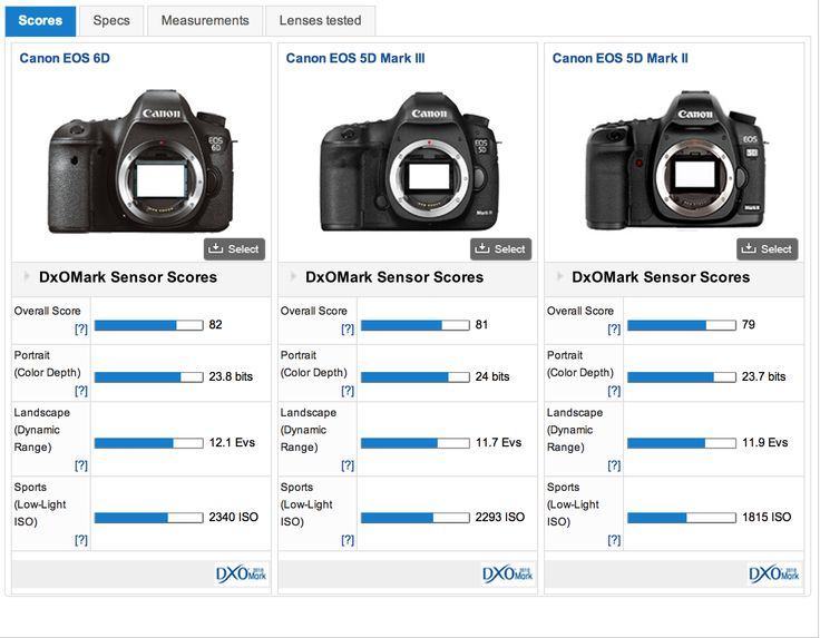 DXO Rates the Canon 6D's Sensor as Better Than the 5D Mk III's and 5D Mk II's