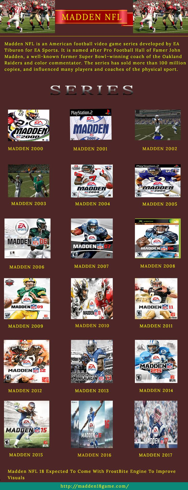 MADDEN NFL is a very famous and most playing Video Game. This is a American footbal video game series developed and published by EA Sports. EA sports launched new game every year in MADDEN NFL game series. The Upcoming game in Madden NFL game series is MADDEN 18. This game Would be released in the end of next year.