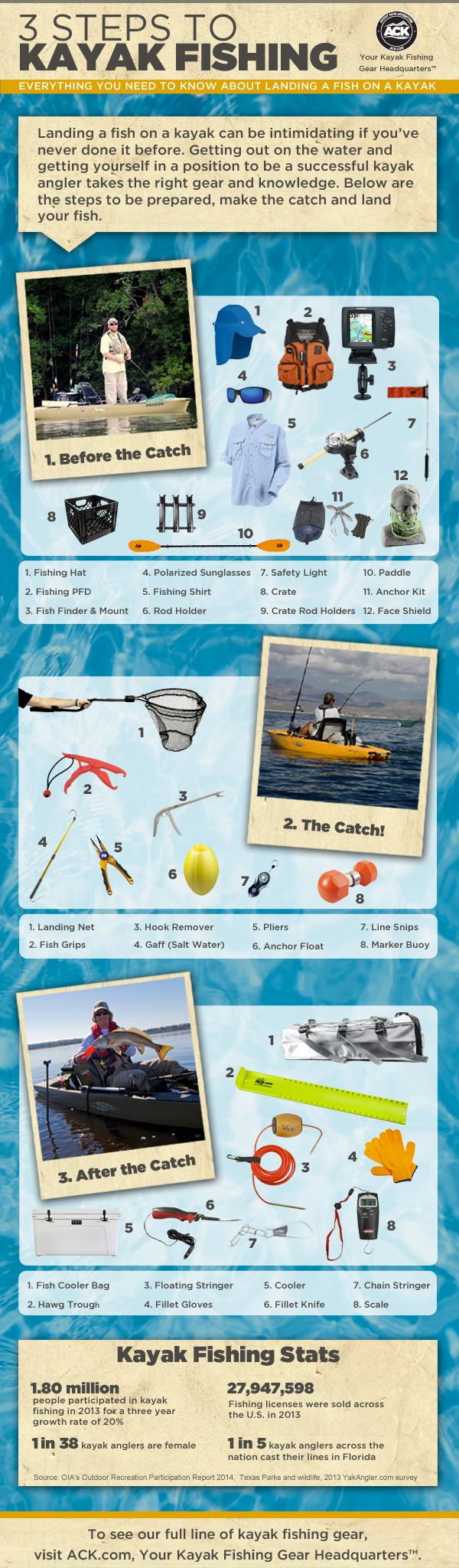 Just starting out in Kayak fishing?  We have a great three steps for before, during and after the catch.