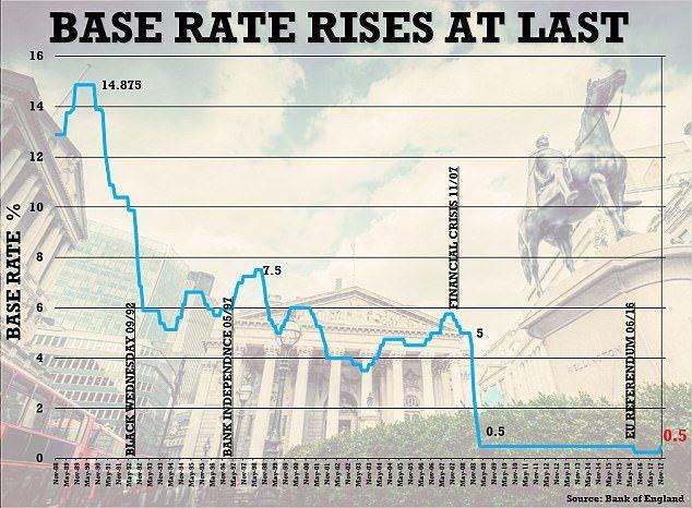 interest rate UK history
