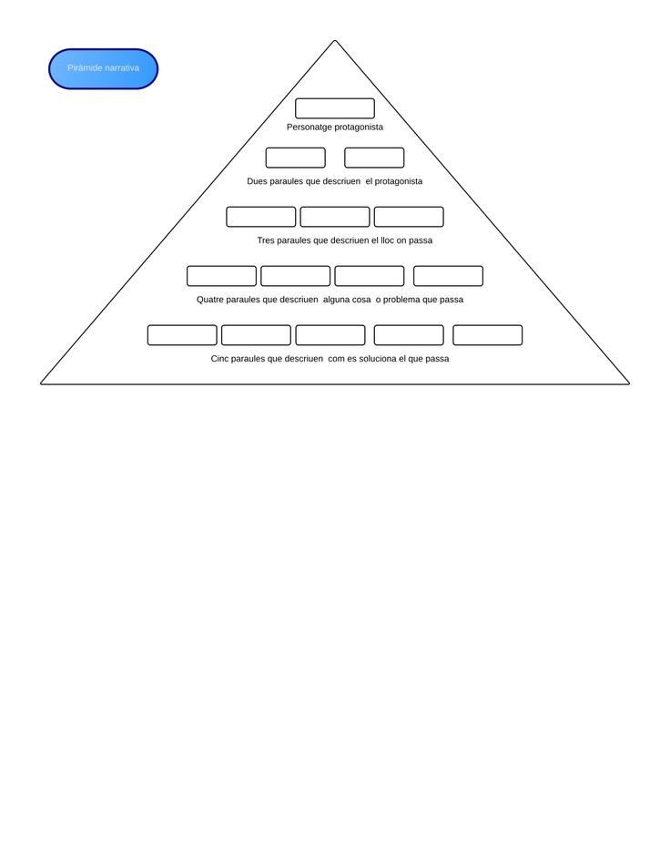 piramide-narrativa by education via Slideshare Per escriure històries i contes