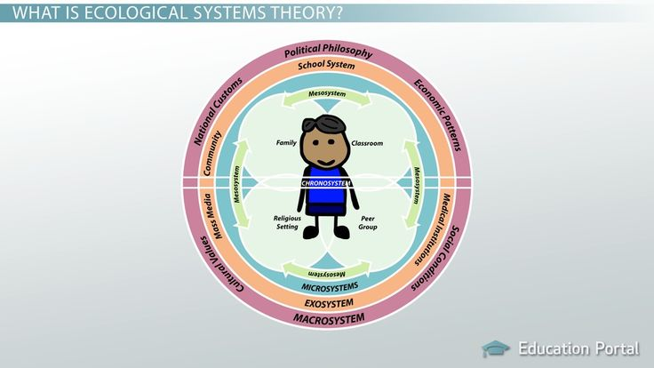 Bronfenbrenner's Ecological Systems Theory of Development: Definition & Examples - Video & Lesson Transcript | Study.com