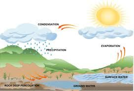 Examples of Evaporation Liquid   Examples of evaporation and ...