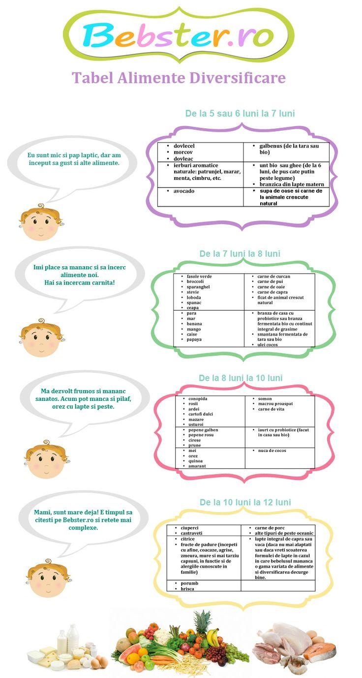 Tabel Alimente pentru Diversificare in functie de varsta