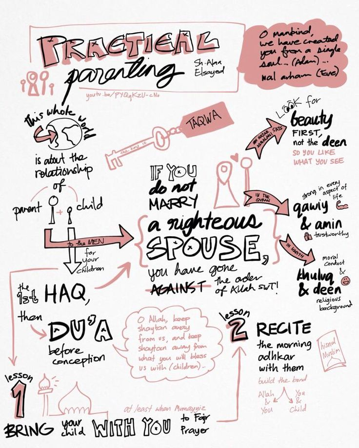 Sketchy Ummah: Practical Parenting [Sketchnotes] p. notes taken by Sr. Aneesah Satriya