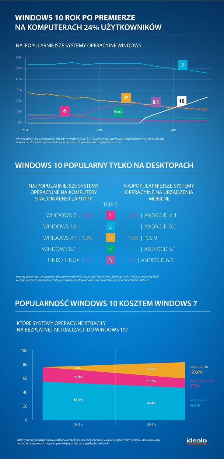 Windows 10 rok po premierze na komputerze co czwartego Polaka: http://bit.ly/29SR9OJ