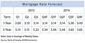 2014 Mortgage Rate Forecast - Tim Wray