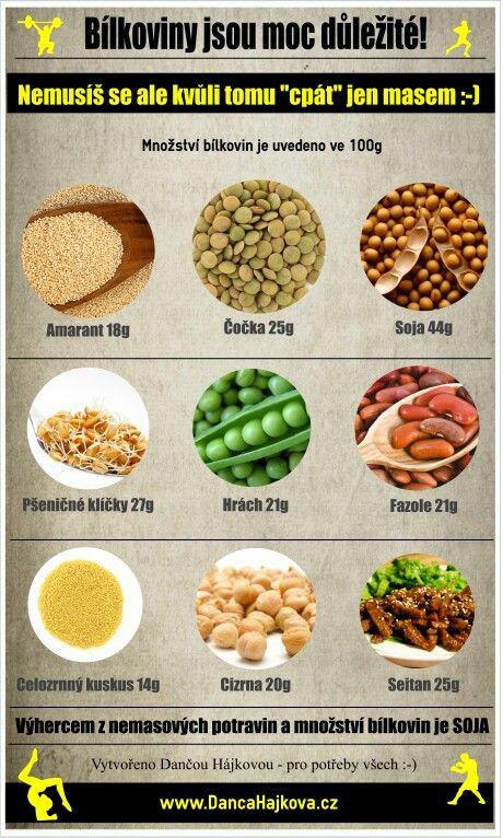 Bilkoviny a rostlinné bilkoviny
