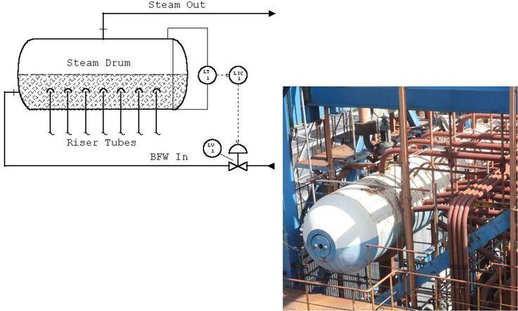 STEAM drum level sensor pressure sensor  sensor selection