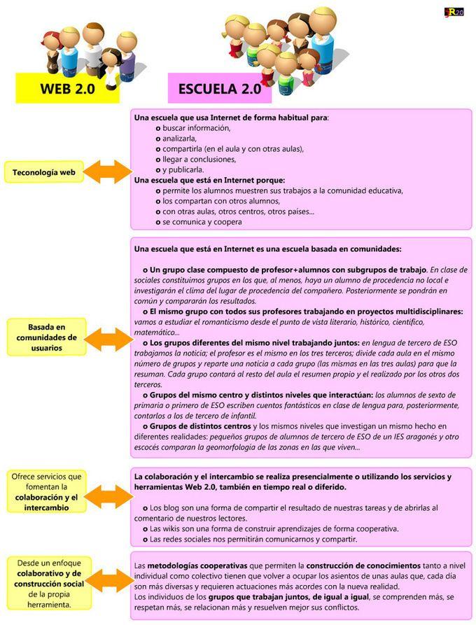 Tecnología educativa y roles de profesores y alumnos en un mundo 2.0 By .@Juan Farnós Miró - Educacion enpildoras.com