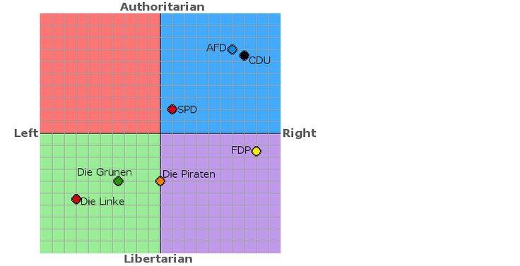 chart of German parties including Die Linke, Die Grunen, Die Piraten, FDP, SPD, CDU, AFD