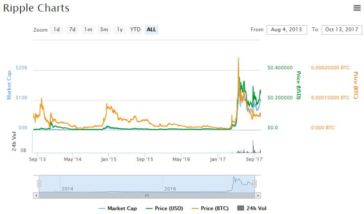 Ripple Chart and Price (XRP) Price$ 0.246695 (-4.63%)   CryptoCurrency Real-Time Market Prices