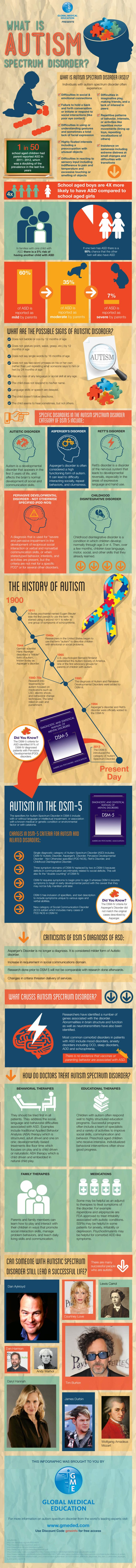 What Is Autism Just what is Autism? Many questions surround this disorder. For example what is the relationship of vaccines and Autism? What are the best treatments for Autism including types of therapies for Autism? Can you cure Autism? Global Medical Education has put together an infographic on the subject of Autism that will provide answers to these and many other questions.