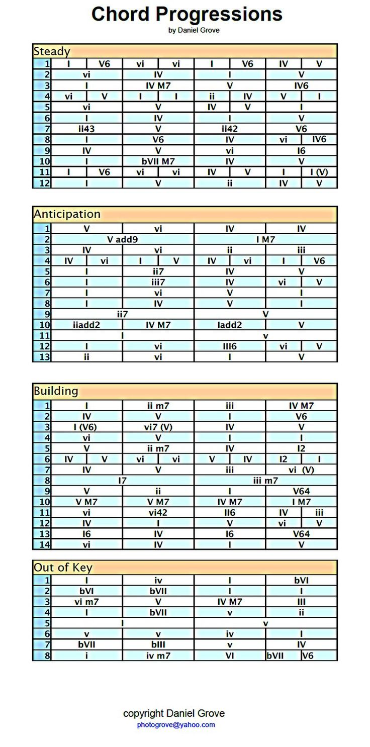 56 best christmas blessings images on pinterest merry christmas a chord progression cheat sheet i made after discovering the greatness of the chord numbering system once you know all the chords in any major scale you hexwebz Image collections