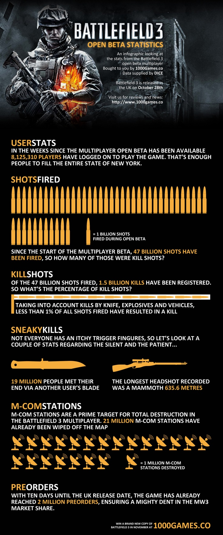 A look at the statistics from the open beta multiplayer of Battlefield 3.
