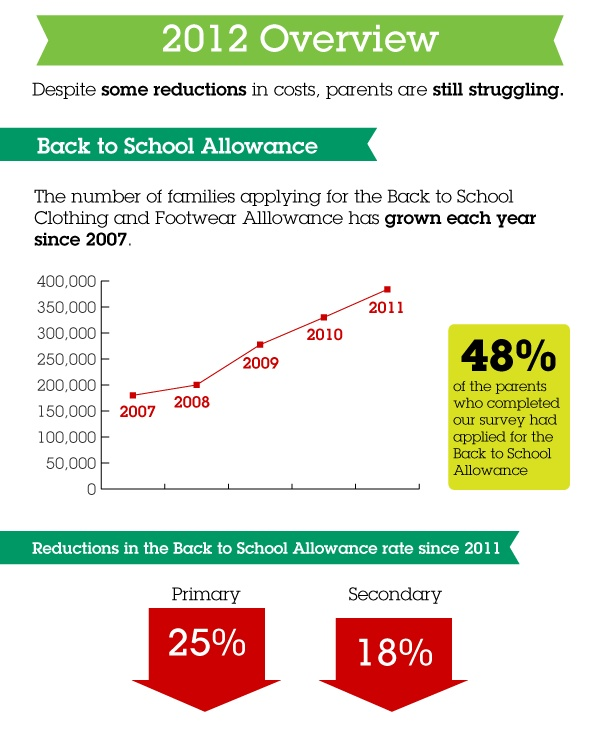 The numbers applying for the Back to School Allowance continue to rise, but the payment was heavily cut in Budget 2012.