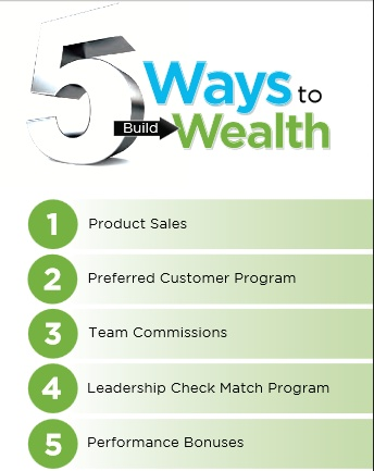 "Seacret Direct 5 Ways to Build Wealth -  Learn more about this picture from my #Seacret Direct Review blog post: ""Seacret Direct Review: A Comprehensive Review"" by Amado Manalo Jr. For more info read the full blog post here: http://socialmediabar.com/seacret-direct-review-pinterest"