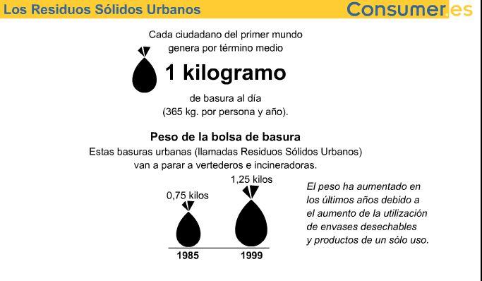 Los Residuos Sólidos Urbanos