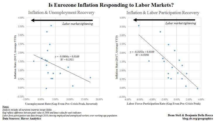 The Phillips Curve Is Dead. Long Live the Phillips Curve!.(December 20th 2017)