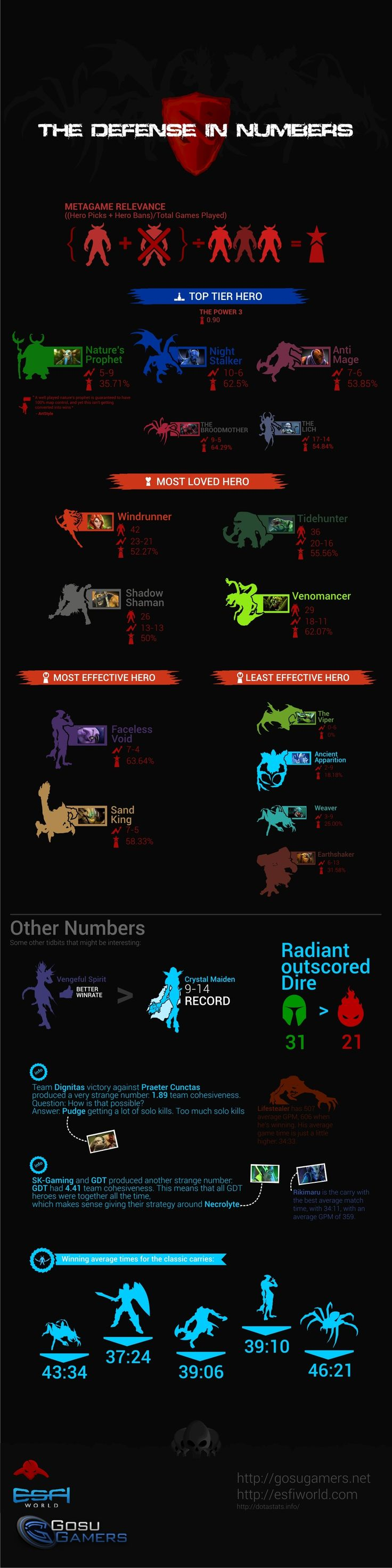 The Defense Dota 2 Tournament in NUMBERS