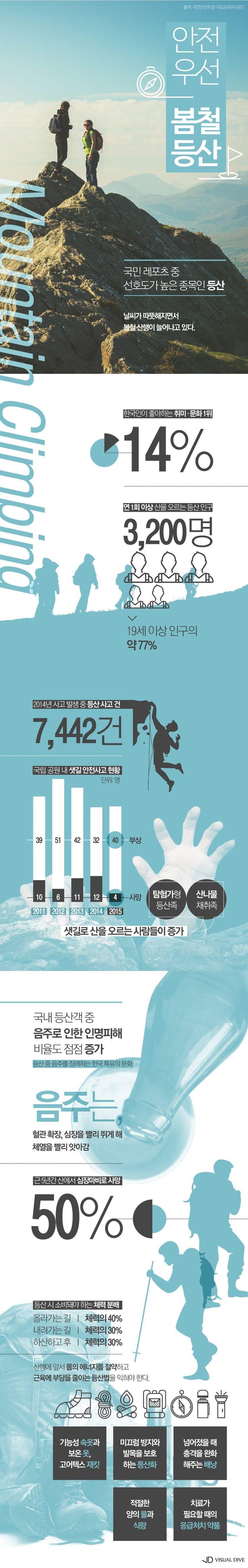 안전하게 '봄철 산행' 하는 방법 [인포그래픽] #climbing / #Infographic ⓒ 비주얼다이브 무단 복사·전재·재배포 금지