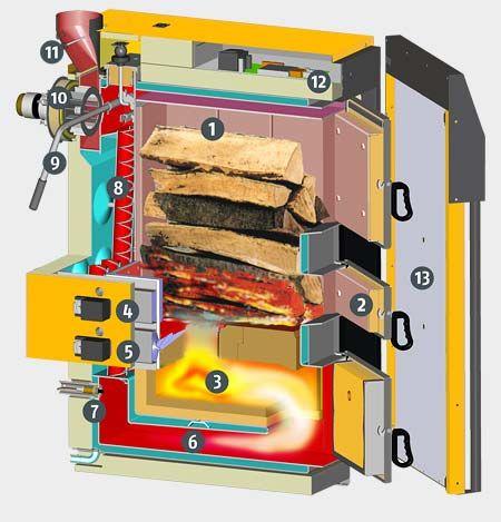 Bildresultat för eta wood boiler
