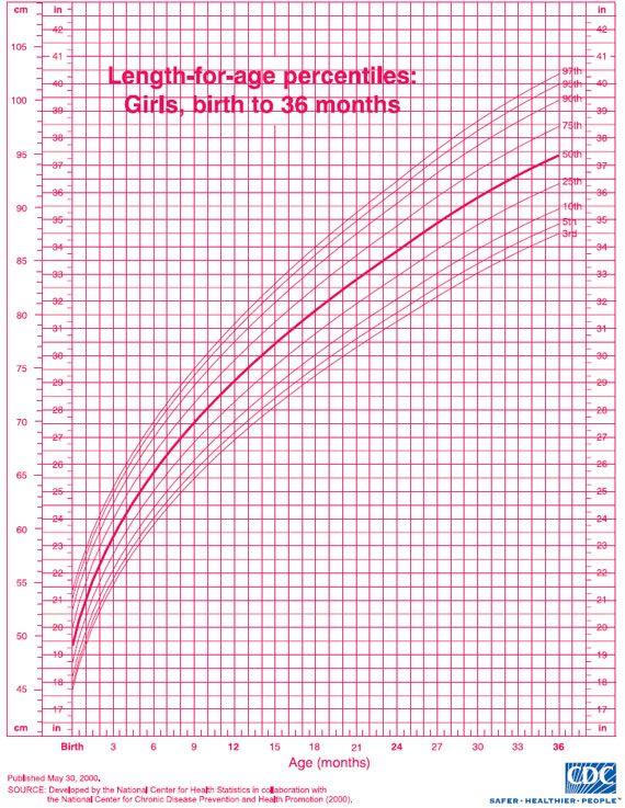 pediatric growth chart for girls pediatrics com