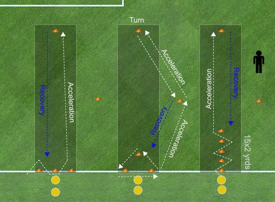 Dynamic soccer warm up progressions and stations