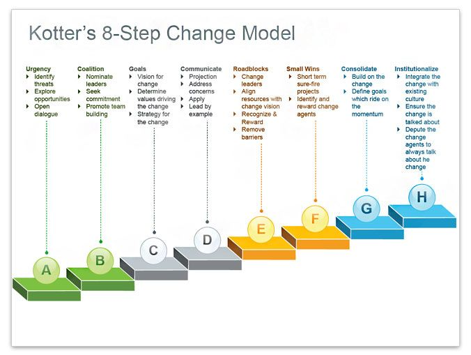 kotter 8 steps Since the publication of his highly regarded book, leading change, harvard professor john kotter has been highly regarded as a recognized global expert on.
