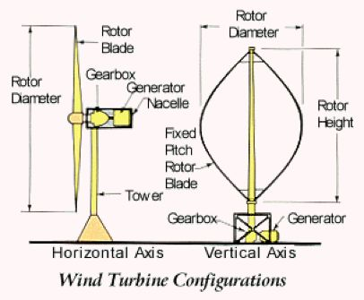 What is Wind Power? Wind power is, very easily, available by the Earth's natural airflow. Turbines primarily produce this energy through mechanical power generators that produce electricity. Wind power is a great alternative to burning fossil fuels. It is plentiful, accessible globally, pollutant free and can operate without the use of water. It also needs very little real land to function. We can even build wind farms in the middle of the ocean. Additionally, wind farms do not alter the…