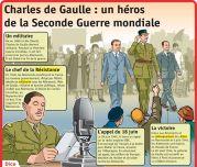 Charles de Gaulle : un héros de la Seconde Guerre mondiale - Le Petit Quotidien, le seul site d'information quotidienne pour les 6 - 10 ans !