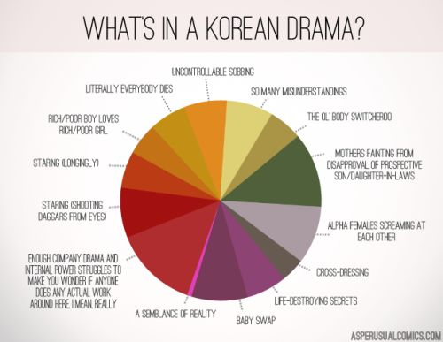 Things I learned Watching Korean Drama   Drama And Movies