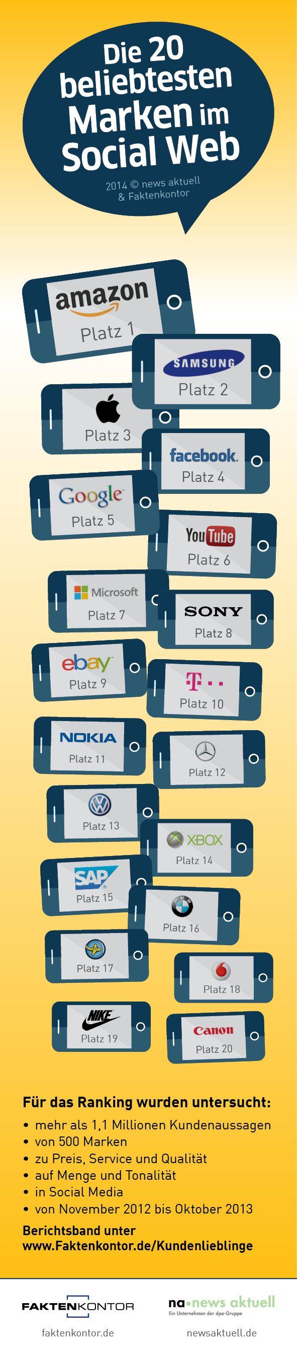 Amazon vor Samsung und Apple: Die 20 beliebtesten Marken in Social Media | Kroker's Look @ IT