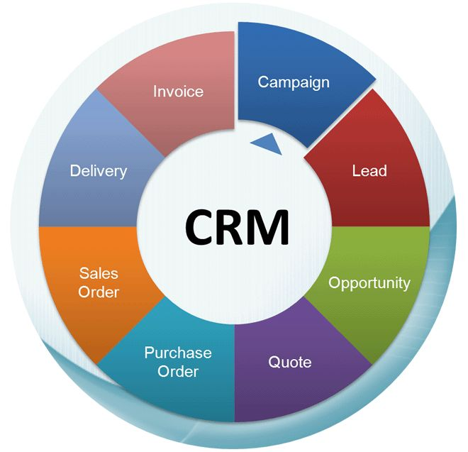 CRM with VoIP: 11 Reasons Why You Should Combine Them