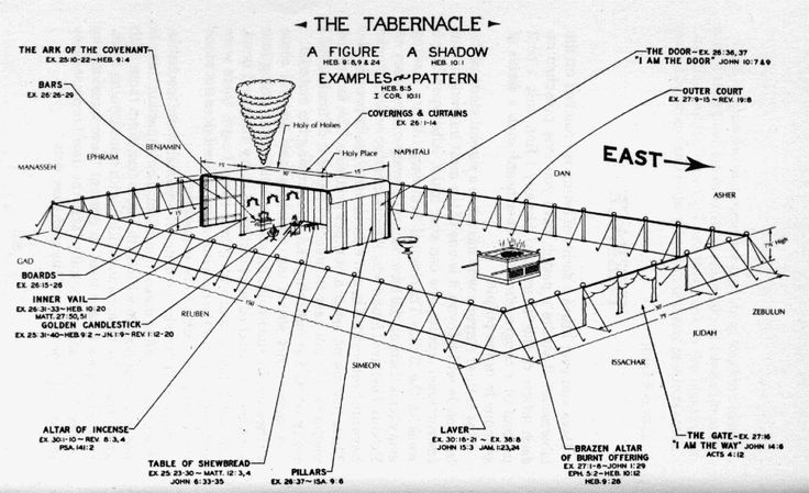 Légend image within printable diagram of the tabernacle