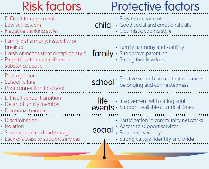 common factors affecting students For these reasons, socio-economic status of a student is a common factor that determines academic achievement the factors affecting students success in.