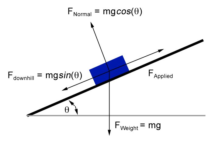 11 best images about let u0026 39 s get physics