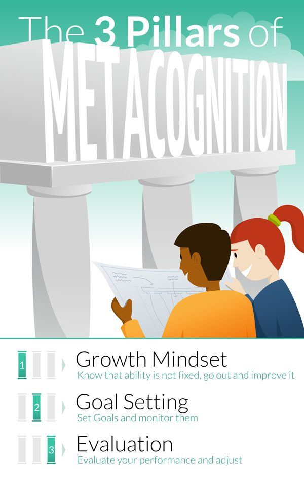 Metacognition is the ability to critically analyse how you think, or in simple terms having self-awareness and control of your thoughts. It is best described as developing appropriate and helpful thinking strategies at each stage of the task. Often, metacognitive strategies can be divided into 3 stages; planning, monitoring and reviewing. For more information on …