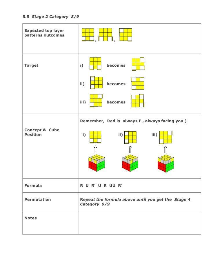 Minimum Formula For 3 X3x3 Rubik Cube Solution Last Layer