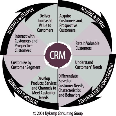 customer service and relationship marketing Your customer service team is either helping you retain customers or it's helping you lose them by overcoming these three challenges of customer service, you can give your customers better experiences and outshine competitors.