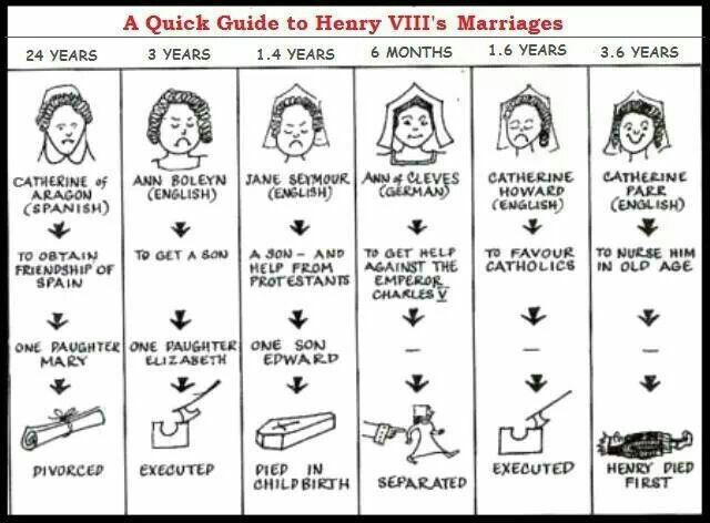 Henry VIII - divorced, beheaded, died, divorced, beheaded, survived