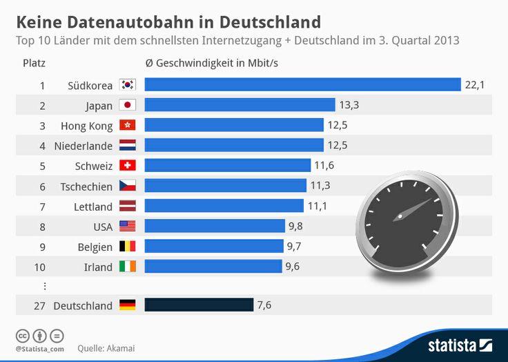 Tempolimits auf Deutschlands Datenautobahnen | Statista