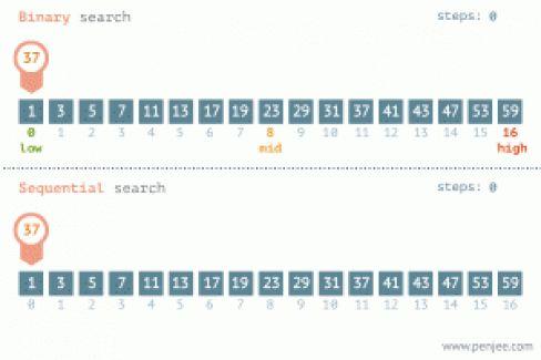 Binary Search and Linear Search comparison