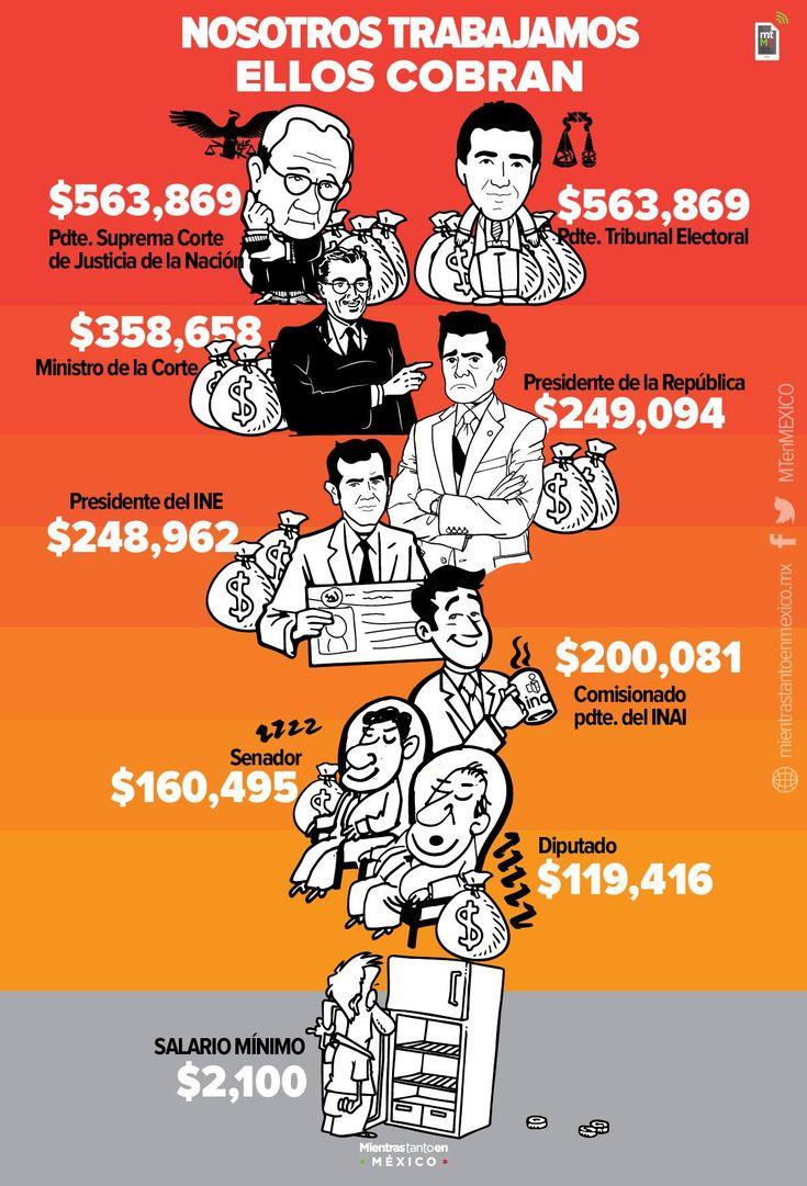 """El proyecto de Presupuesto de Egresos de la Federación para el Ejercicio Fiscal de 2016 revela los sueldos de los altos funcionarios.  De no haber modificaciones, quien más ganaría el próximo año, aún por encima del presidente de la República, sería el presidente de la Suprema Corte de Justicia de la Nación, quien tiene asignado un salario mensual de 563 mil 869 pesos, el cual contempla los pagos de """"ayuda de anteojos"""" (3 mil 100 pesos) y un """"estímulo del Día de la Madre"""" (mil pesos); este…"""