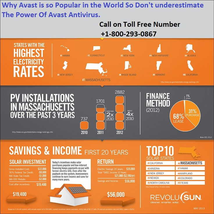 1-800-293-0867 Avast antivirus tech support phone number   If you are using a computer system, you should protect it from virus threats otherwise you can experience serious technical glitches with your system. Avast antivirus support is an effective & powerful security product that helps to fight with such type of threats on toll free number 1-800-293-0867.